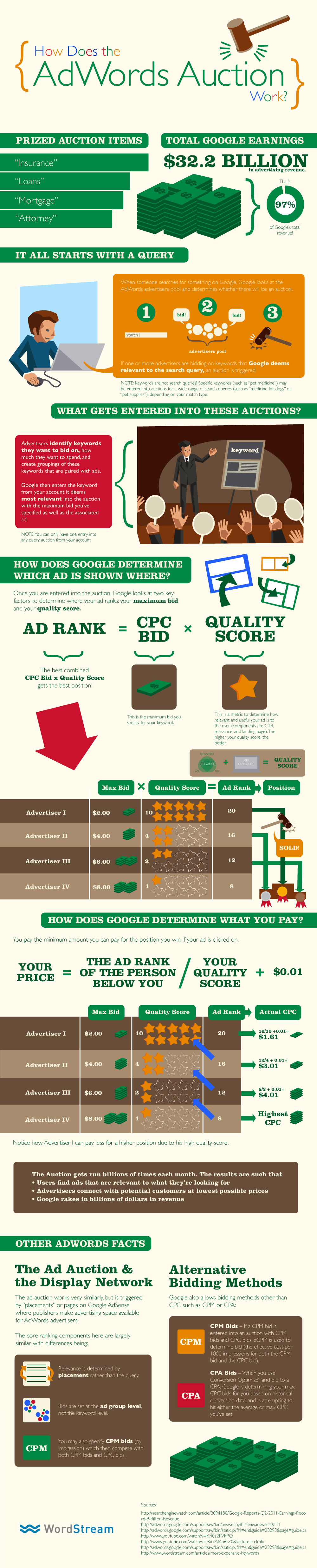 Are You PPC Curious? An FAQ for PPC Beginners and Hopefuls image what is google adwords