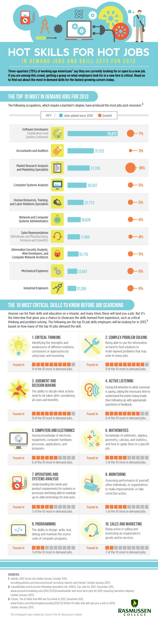 Hot Skills for Job Seekers to Possess in 2013 image