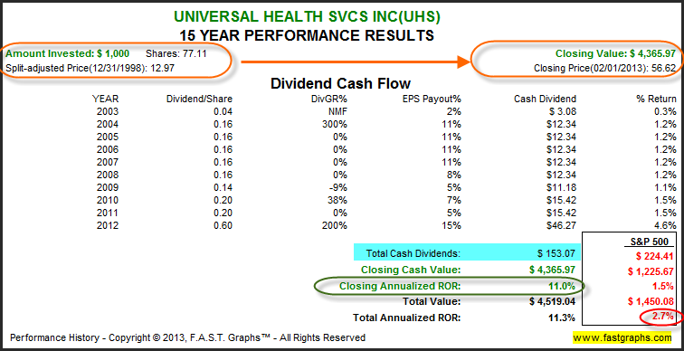 Universal Health Services Inc: Fundamental Stock Research Analysis image UHS2