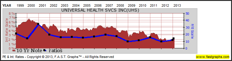 Universal Health Services Inc: Fundamental Stock Research Analysis image UHS3