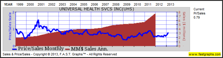 Universal Health Services Inc: Fundamental Stock Research Analysis image UHS4