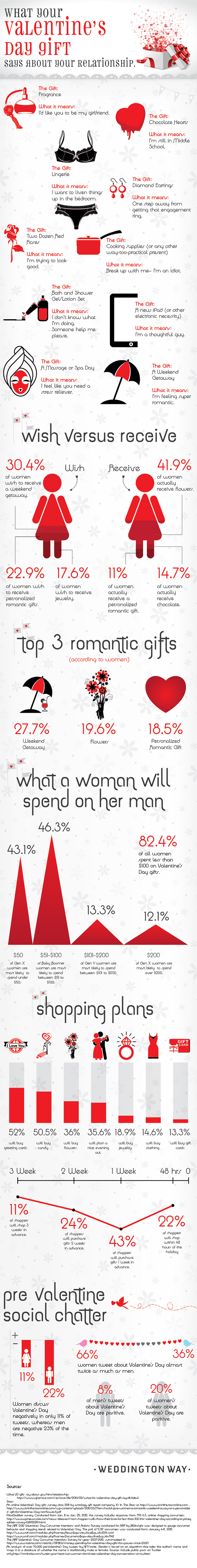 What Does Your Valentine's Day Gift Say About Your Relationship? | Business 2 Community