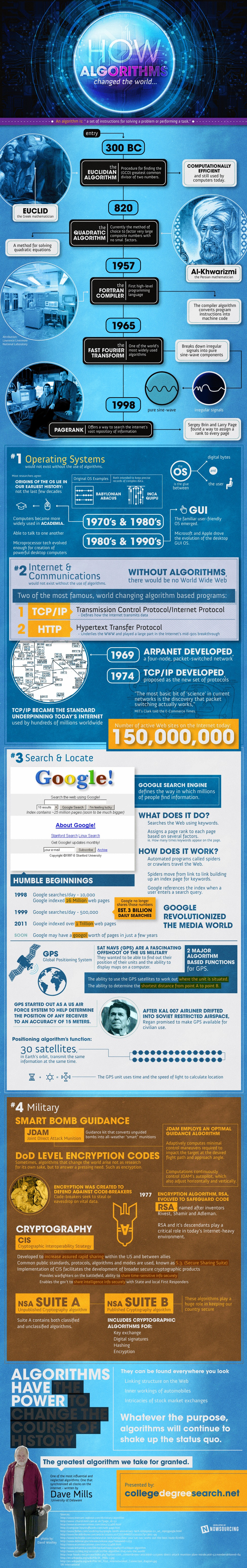 Where Would We Be Without Algorithms? [Infographic] image algorithms