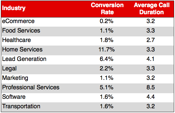 10 Industry Benchmarks for Your Call Tracking Conversion Rate | Business 2 Community