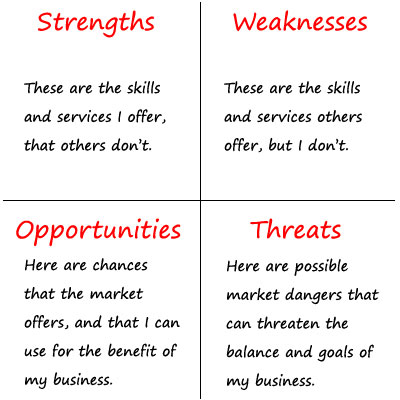 What is a SWOT Analysis? image swot analysis