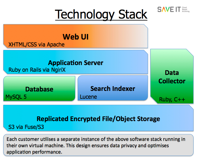 cloud email archiving technology stack save it