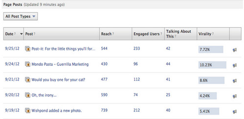 Best Practices: Posting (and Analyzing) Effective Facebook Content image virality