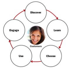 What Is Your Customer Relationship Lifecycle? image 2013 03 MCorp CRL