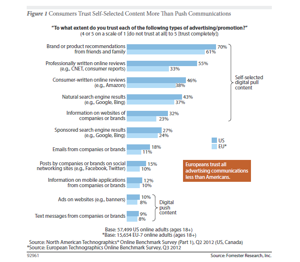 Using Branded Content In Your Content Marketing Arsenal image Forrester Branded Content 13