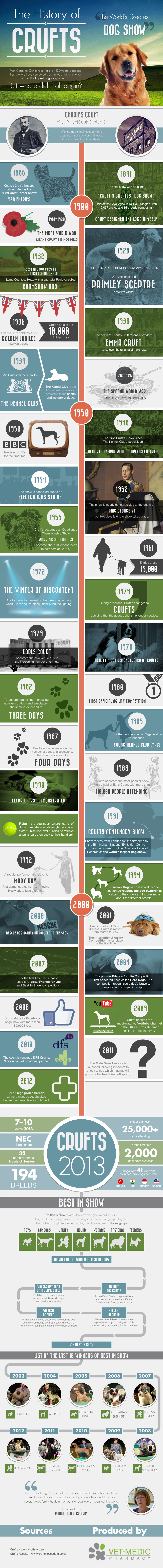 A History of Crufts [Infographic] image History of Crufts2