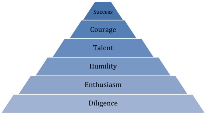 The Pyramid Of Marketing Success image Pyramid2