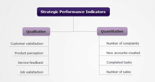 Strategic Planning that Gets Results image StrategicIndicators 600x318