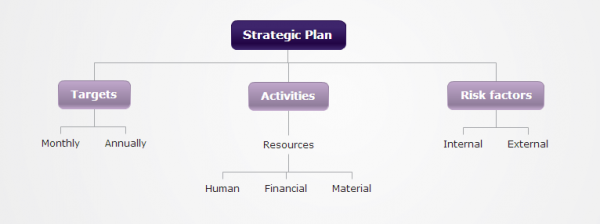 Strategic Planning that Gets Results image StrategicPlan 600x224