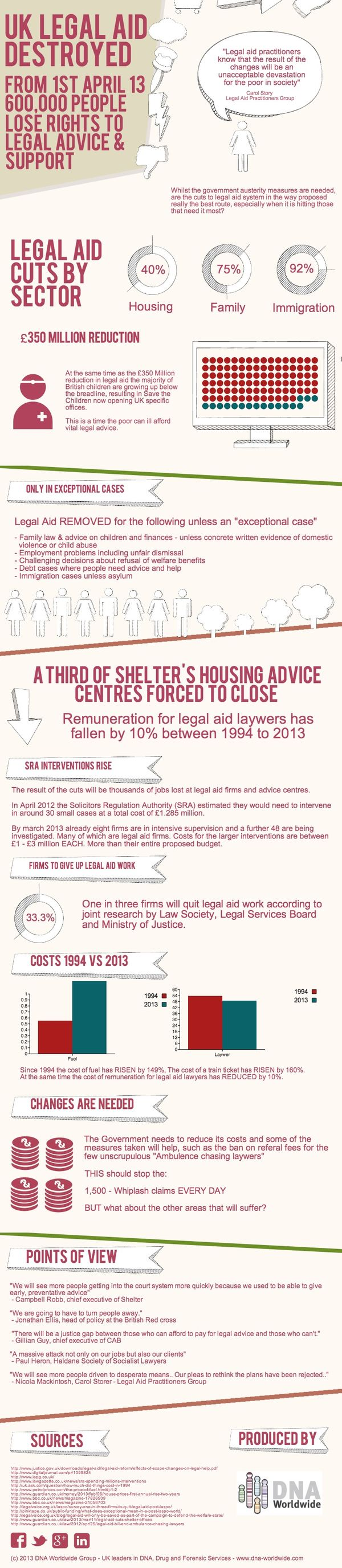 UK Legal Aid Cuts from the 1st April 2013 [Infographic] image UK Legal Aid Cuts from the 1st April 2013