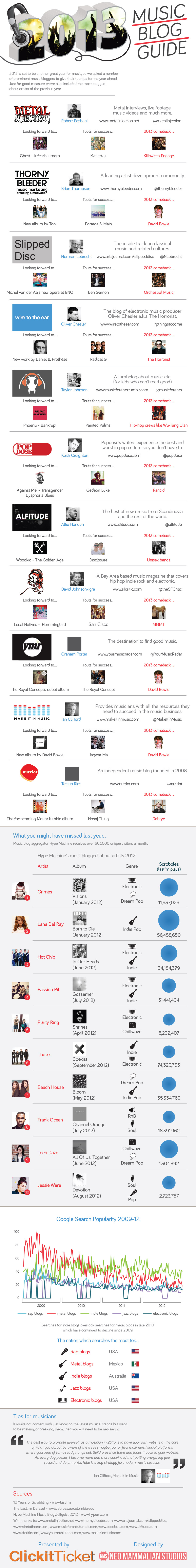 2013 Music Blog Guide [Infographic] image bloggersguidetomusic2013