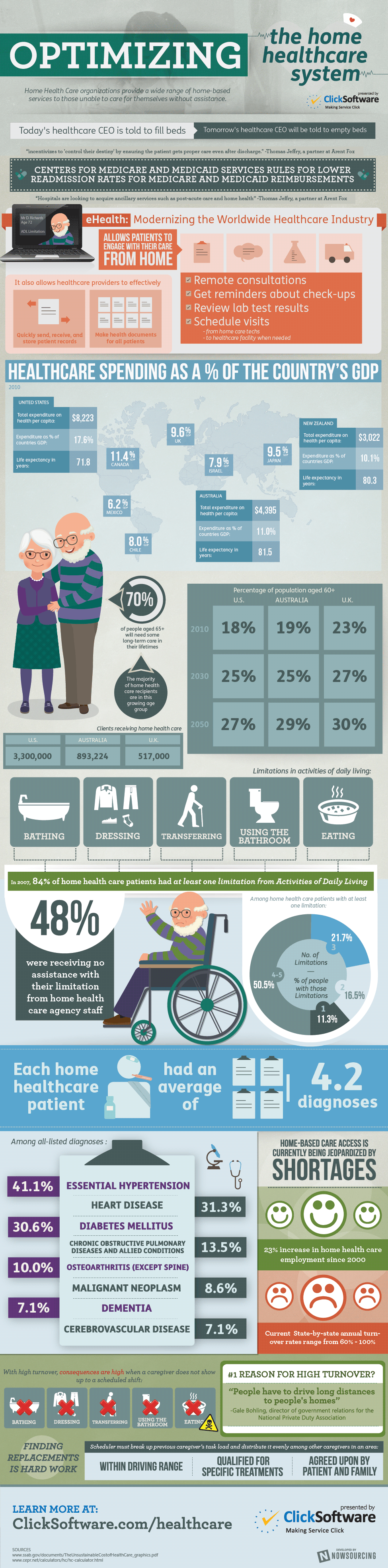Optimizing the Home Healthcare System [Infographic] image click healthcare1