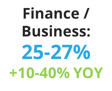 Email Read Rates for Finance & Business