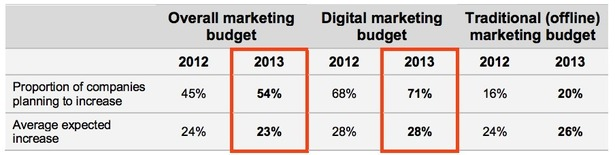 The Oxymoron That Is Digital Marketing image graph 1 blog full6