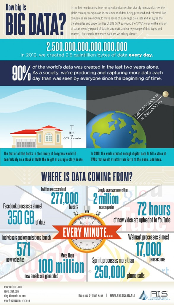 How Big Is Big Data? image how big is big data 513fa5bea52b4 w587