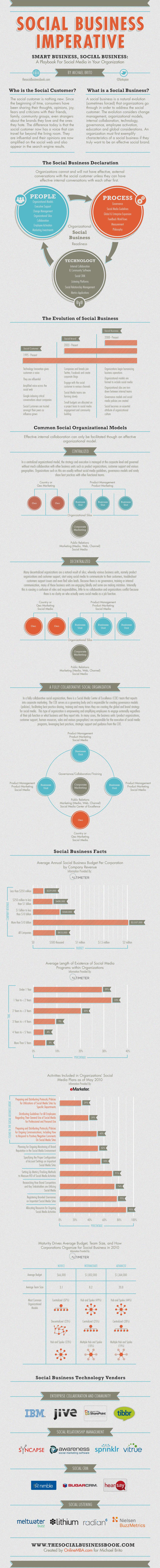 What Makes A Business Social? image social business