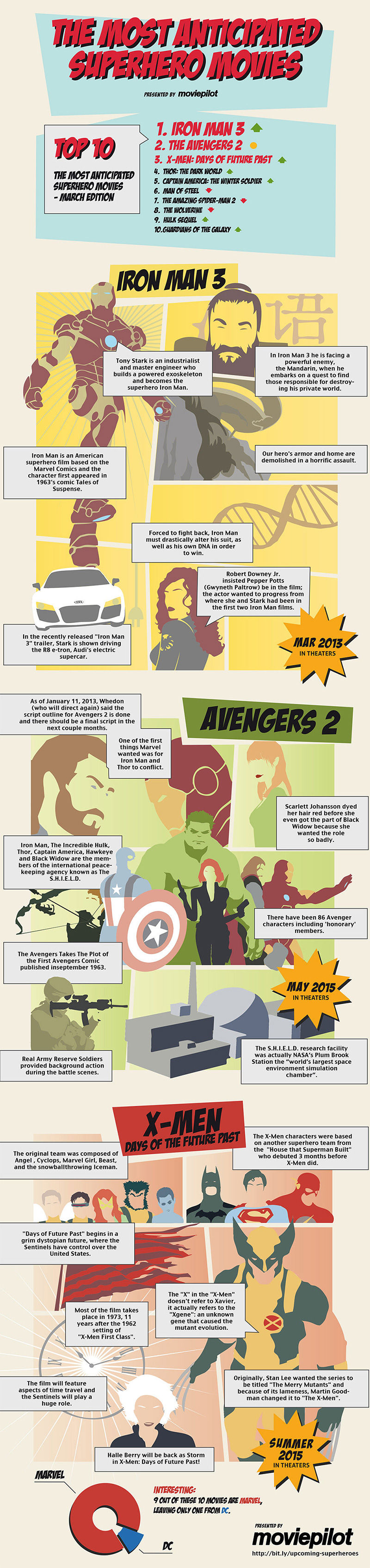 The Most Anticipated Superhero Movies Of 2013 (Infographic) | Business 2 Community
