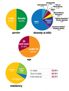 Data Driven Content Marketing Strategies in Higher Education image asu demographic 227x300
