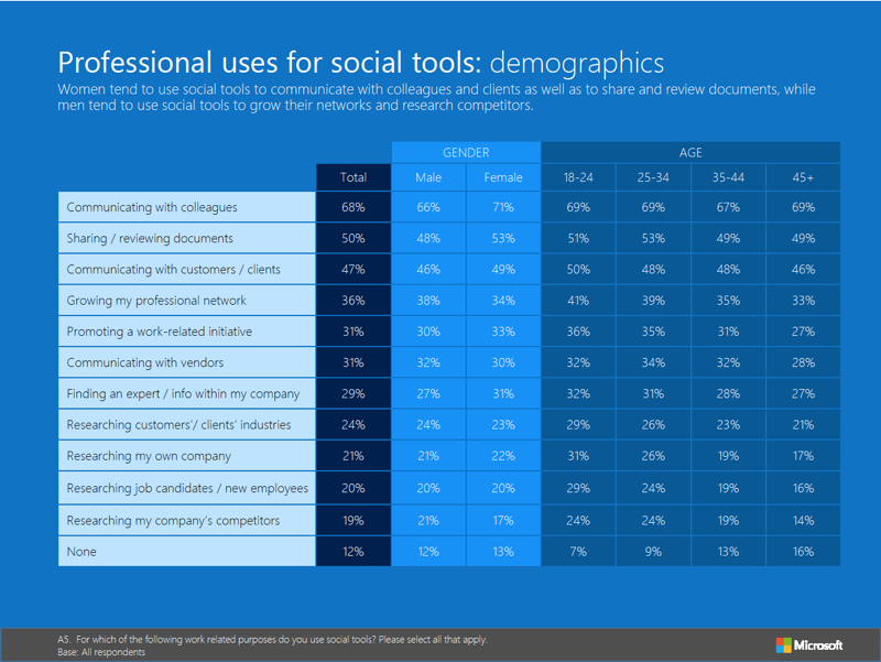 Enterprise Social Media Use: Women More Likely To Collaborate image EnterpriseSocialTools1