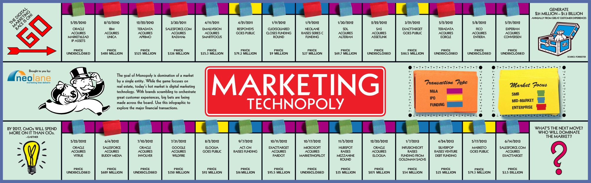 MonopolyTimeline Blog Rev Exploring the Visual Side of Digital Marketing