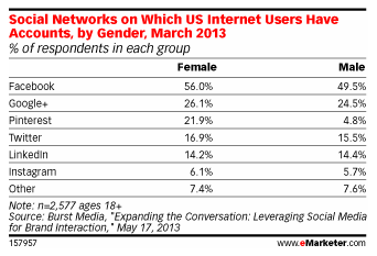 Google+ now 2nd most popular social network