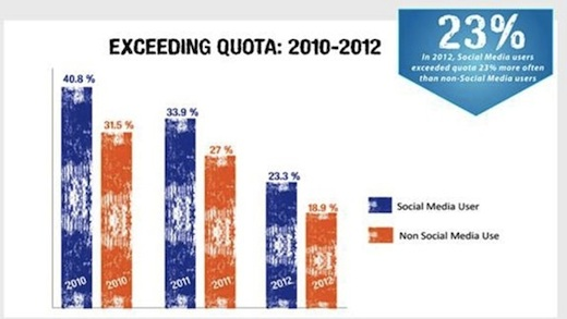 Report: Salespeople Who Use Social Media Outsell Peers image SocialSalesExceedQuota3