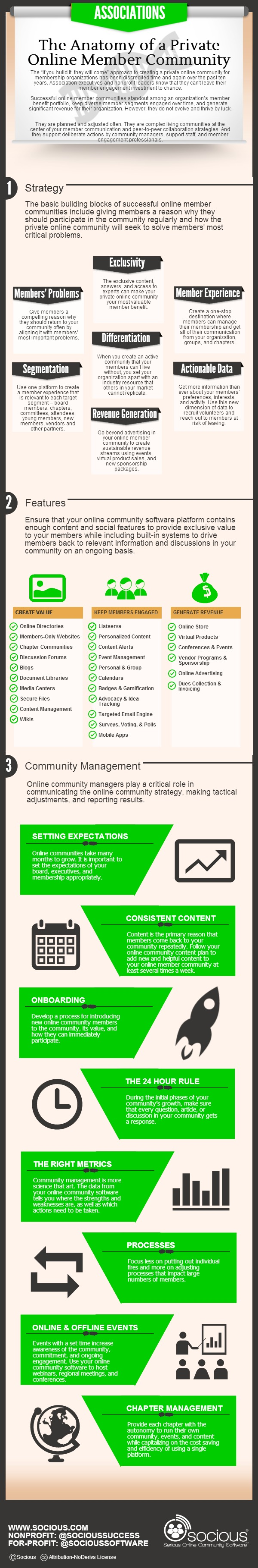The Anatomy of a Private Online Member Community [Infographic] image infographic anatomy private online member community associations v21