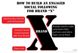 How to build an engaged social following for Brand X