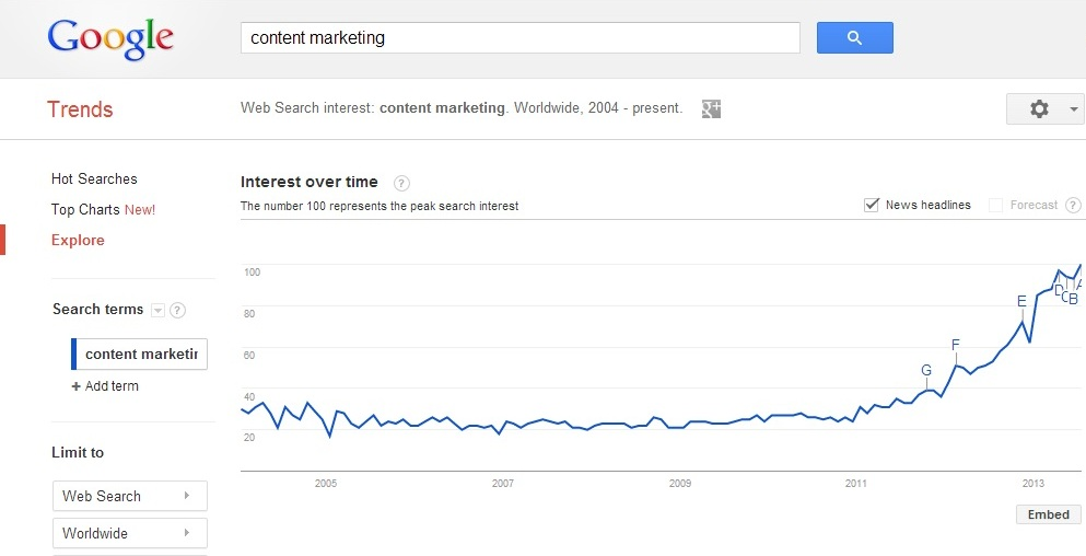 Will Content Marketing Overtake SEO Completely in Upcoming Years?