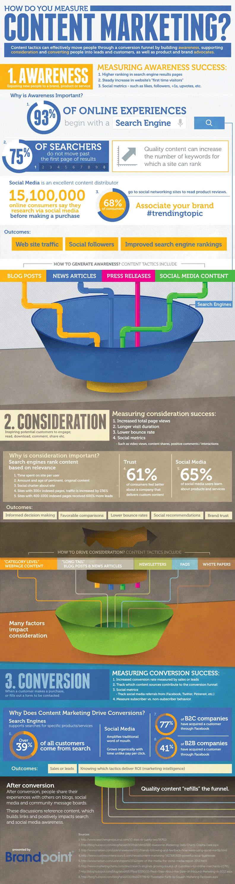 The Content Marketing Conversion Funnel [Infographic] image content marketing1