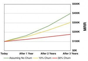 Investing in Your Customers (and How to Avoid Churn) image S W Chart 300x209