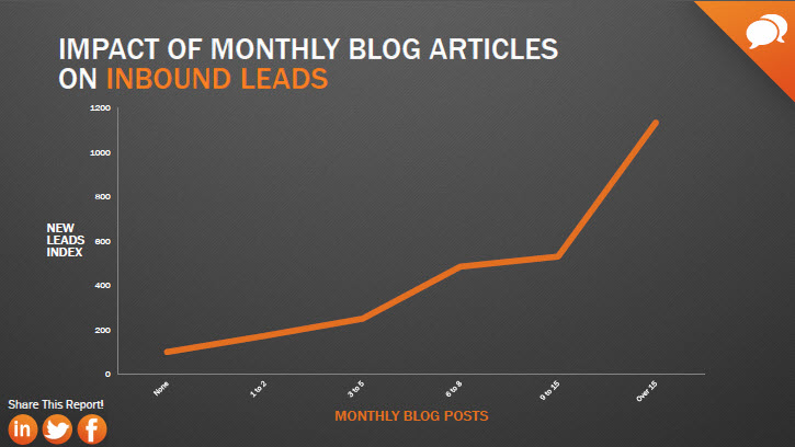 impact of monthly blog articles on leads