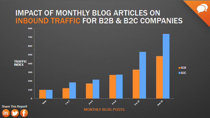 impact of monthly blog articles on traffic