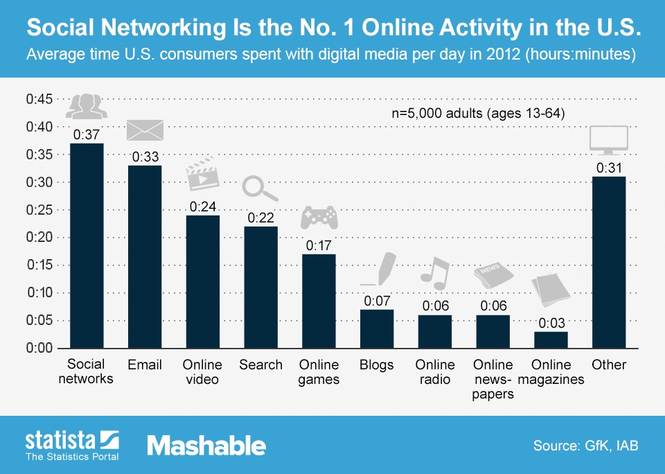 Why is Social Networking the Number One Online Activity in