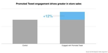 Social Media Supports Online AND Retail Purchases image Offline Sales Impact   PTw engagement drives greater in store sales 12