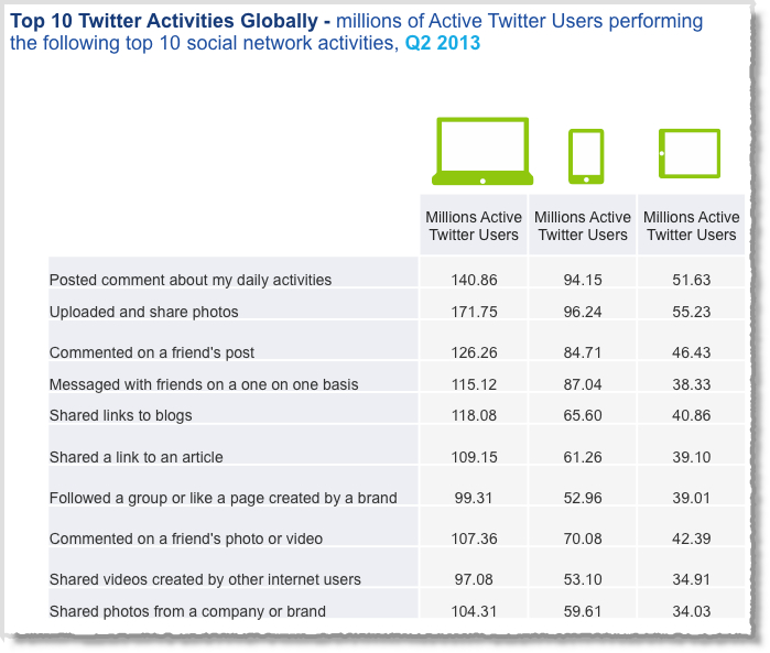 12 Awesome Social Media Facts and Statistics for 2013 image Social media facts figures and statistics 2013 11