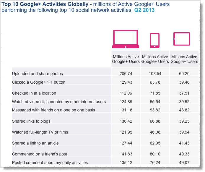 12 Awesome Social Media Facts and Statistics for 2013 image Social media facts figures and statistics 2013 12