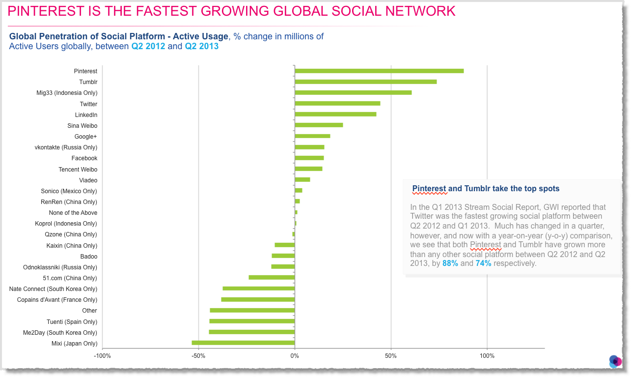 12 Awesome Social Media Facts and Statistics for 2013 image Social media facts figures and statistics 2013 3