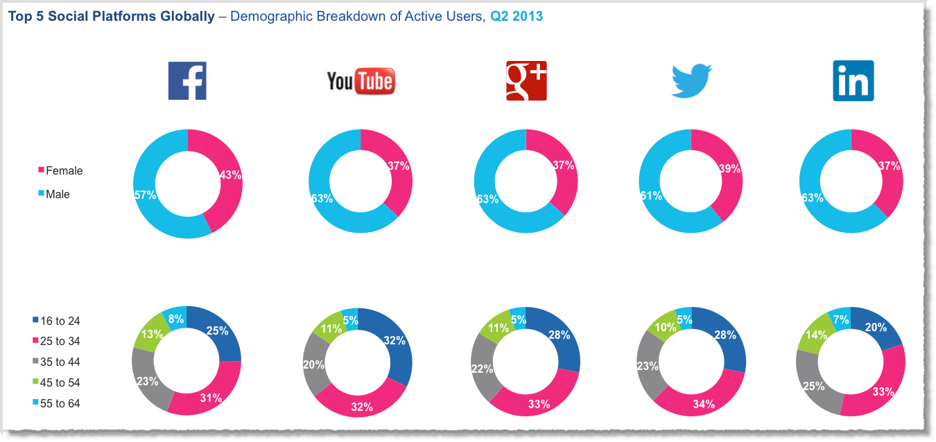 12 Awesome Social Media Facts and Statistics for 2013 image Social media facts figures and statistics 2013 4