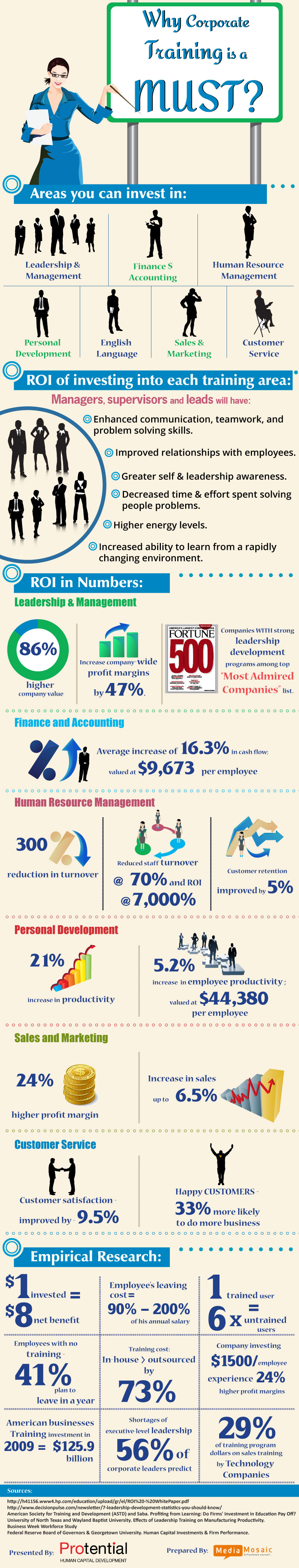How Businesses Can Benefit by Investing in Corporate Training image Corporate Training Programs Areas and ROI Calculation by Protential Infographic