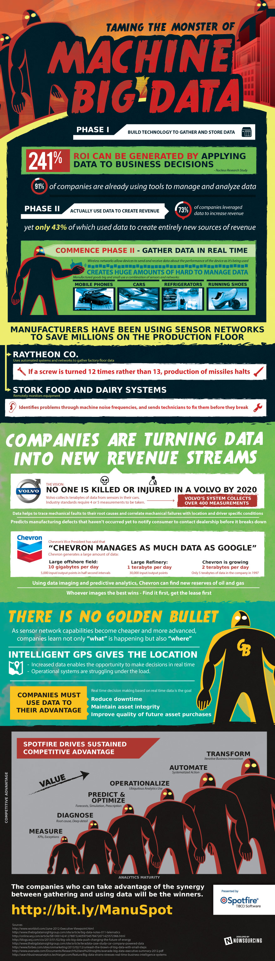 Taming the Big Data Monster [Infographic] image Tibco Manufacturing Big Data.v.5c