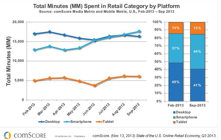 Biggest Digital Marketing Takeaways from comScore's State of the U.S. Online Retail Economy, Q3 2013 image Capture25