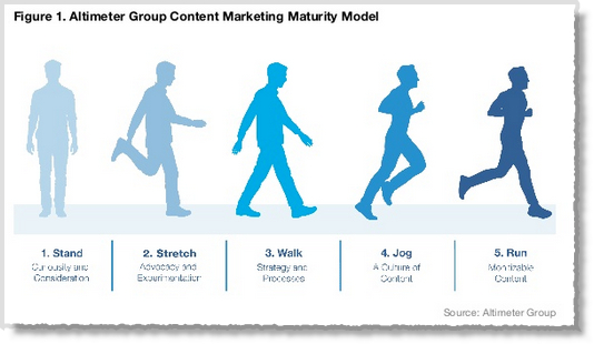 Content marketing Maturity Model Altimeter