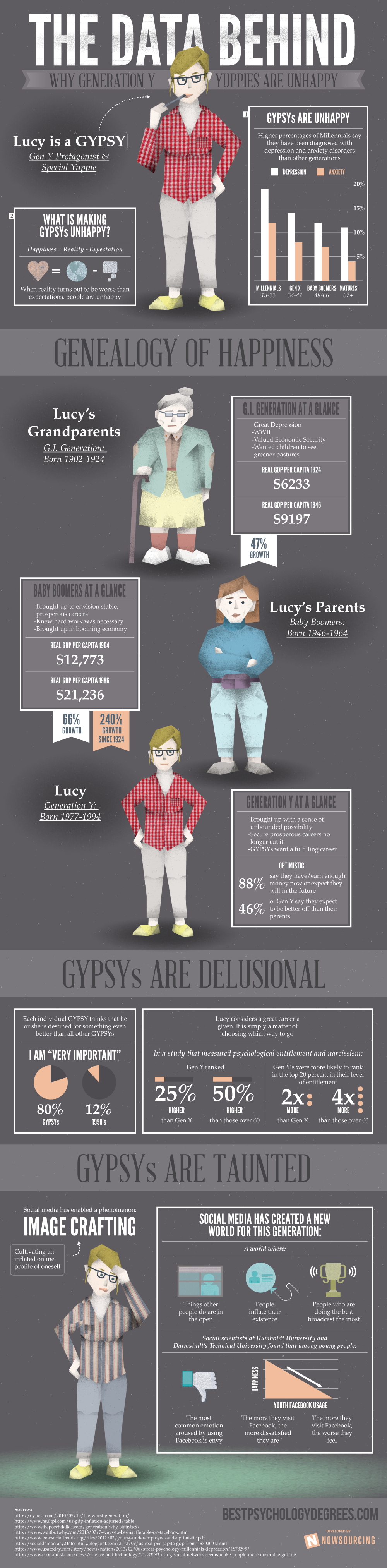 Why Are Generation Y Yuppies Unhappy? [Infographic] image yuppies1