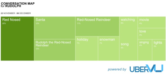 Social Media Face Off: Santa Claus vs. Rudolph image Rudolph conversation map