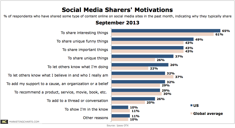 Social Sharing Motivations